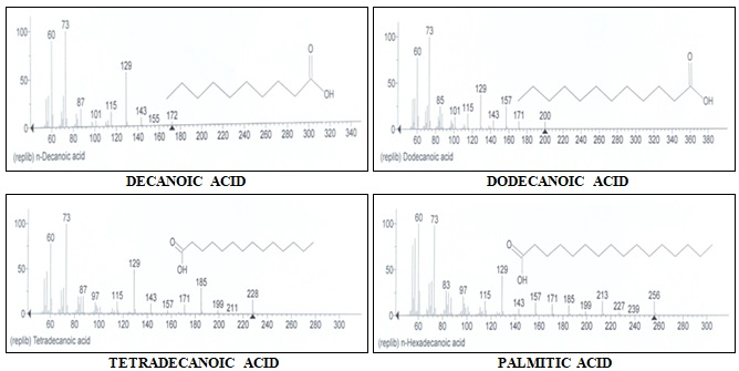 EXTRACTION, PURIFICATION AND DETERMINATION OF PHYTO-COMPONENT OF